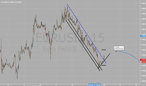 EURUSD: EURUSD 15 Min Chart Analysis- Levels to watch