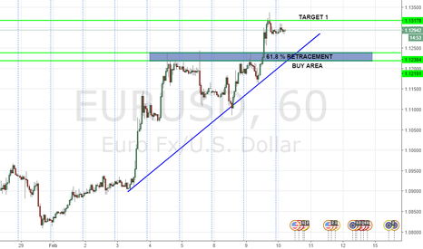 EURUSD: RESISTANCE BECOMES SUPPORT