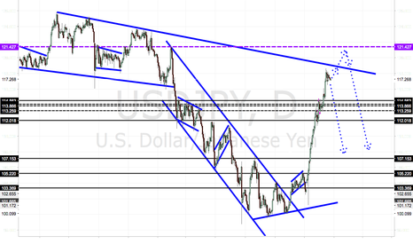 USDJPY: USDJPY FINALLY A SHORT?