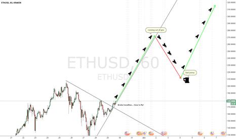 ETHUSD: ETHUSD - a Serious Review