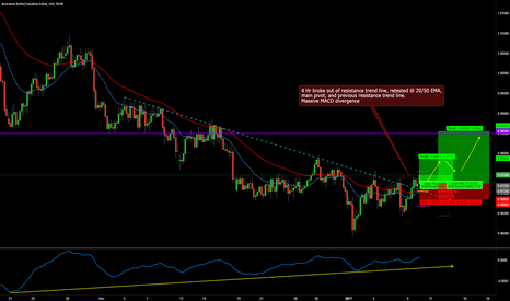 AUDCAD: AUDCAD LONG 4 HR BREAK AND RETEST TRADE SETUP