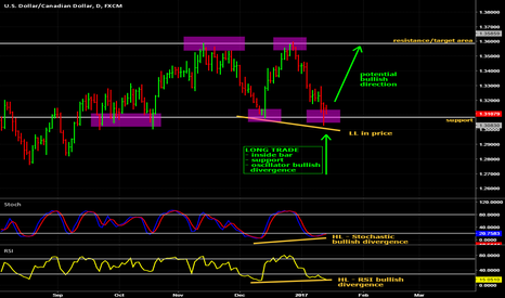 USDCAD: Potential long on USD/CAD