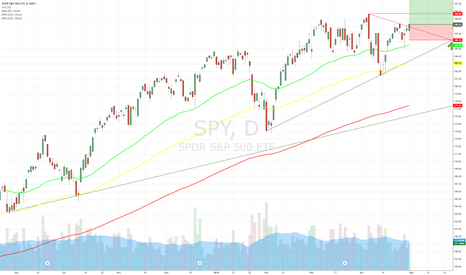SPY: SPY Has Formed Support at $186.15 and Looks to Re-Test ATH's