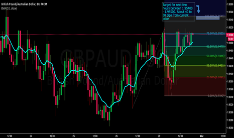 GBPAUD: Price target for GBP/AUD moving up