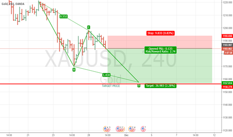 XAUUSD: GOLD DOWN TO 1155 AND 1178