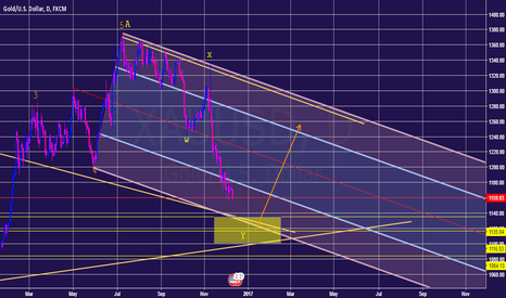 XAUUSD: GOLD MIDTERM ANALYSIS BY ELIOT WAVES