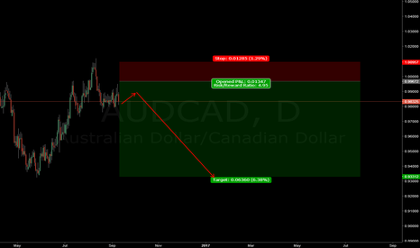 AUDCAD: AUDCAD DAILY