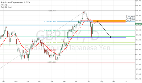 GBPJPY: There is not much confidence