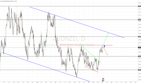 AUDNZD: AUDNZD WHERE DO WE GO FROM HERE?