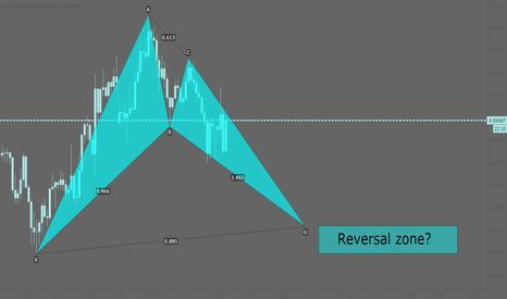 NZDUSD: NZDUSD: Potential bullish bat pattern