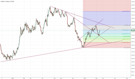 XAUUSD: What's more interesting than the trend line?