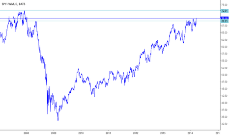 SPY-IWM: Bubble about to burst?