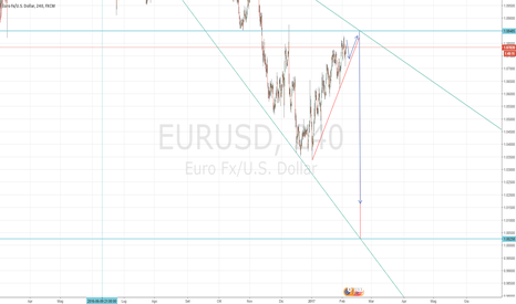 EURUSD: EUR-USD 1 a 1