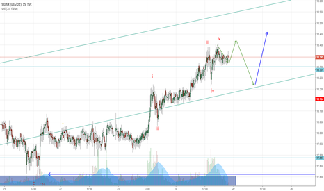 SILVER: Silver count long whilst in channel moving your stops up