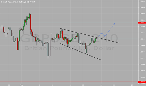 GBPUSD: looking for a Long on the GBPUSD