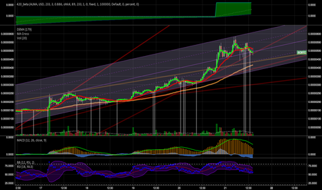 SCBTC: Siacoin should catch support here...