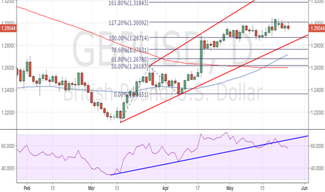 GBPUSD: GBP/USD - Another rejection at 1.30