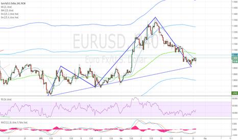 EURUSD: Краткосрочная покупка EURUSD