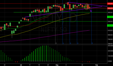 NIFTY: bear market