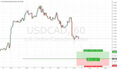 USDCAD: USDCAD Institutional Buy Setup