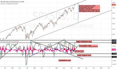 SPX500: SPX500 analysis
