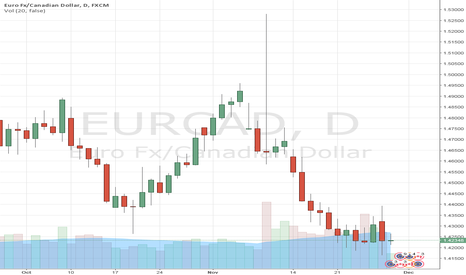 EURCAD: EUR/CAD: Volatility may be high in the days ahead