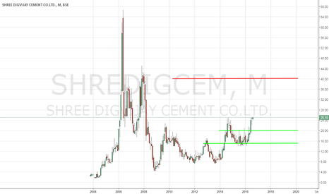 SHREDIGCEM: Shree Digvijay Cement (SHREDIGCEM) - Technical Analysis - 8/1/20
