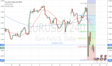 EURUSD: Long at 1.1050