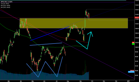 AAPL: APPLE @ daily Chart @ with new Yearly High (last Monday)