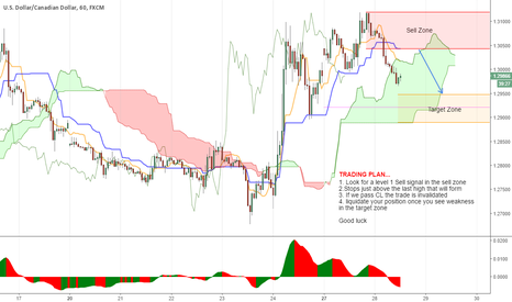 USDCAD: Going short...
