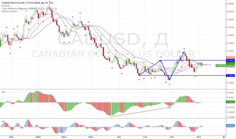 CADUSD: Классическое начало тренда на укрепление