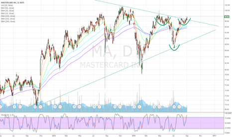 MA: Inverse H&S + consolidation triangle breakout