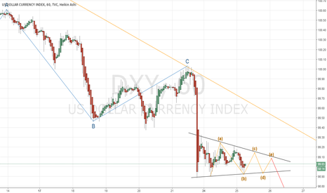 DXY: Dollar Index Hourly 17/04/25