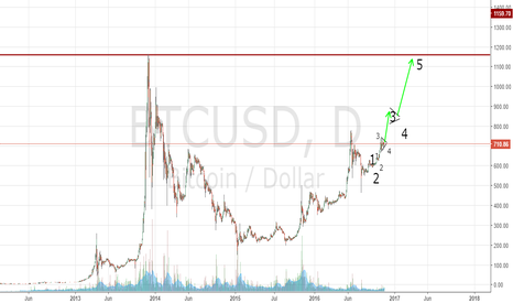 BTCUSD: The way coup and handle can break up