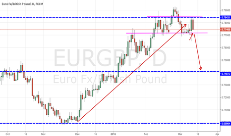 EURGBP: Possible Sell