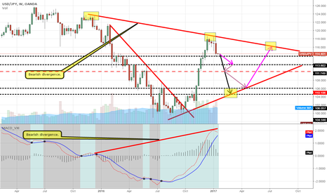 USDJPY: USD/JPY Weekly overview. Short as a flag is forming!