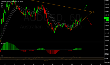 AUDUSD: AUDUSD : Possible BO scenarios