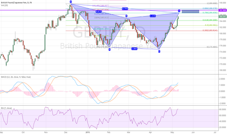 GBPJPY: GBPJPY daily: Bearish Gartley almost completed