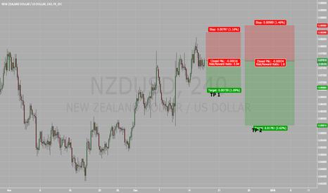 NZDUSD: NZD/USD FED HIKE NEWS *VERY RISKY*