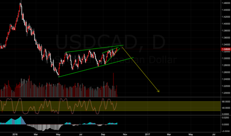 USDCAD: USDCAD Long term Sell trade plan