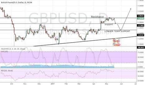 GBPUSD: GBPUSD SHORT TERM and LONGER TERM outlook