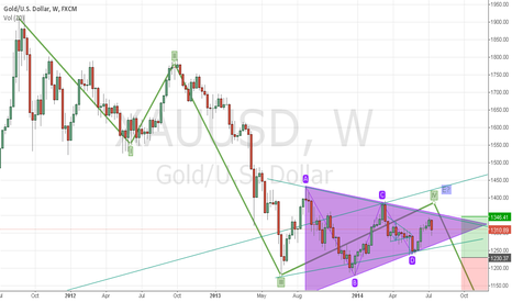 XAUUSD: XAUUSD Weekly View - TRIANGLE