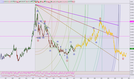 XAGUSD: My Silver Long term View