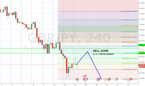 GBPJPY: SUPPORT BECOMES RESISTANCE