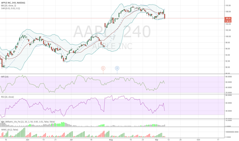 AAPL: Apple 4H chart : - FANG stocks showing weakness.