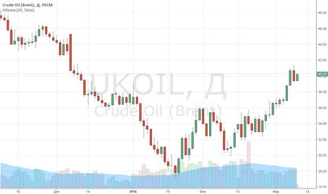 UKOIL: Цены на нефть откатились от недавних максимумов
