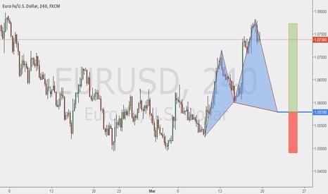 EURUSD: Potential Cypher + TCT Trade Setup