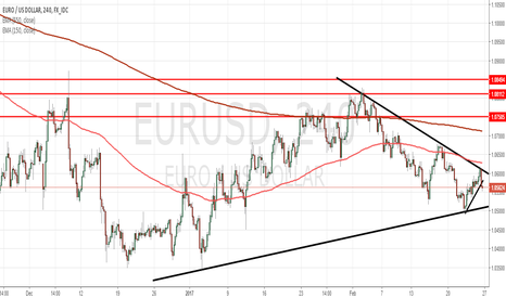 EURUSD: EURUSD neutral at the moment but with bullish structure