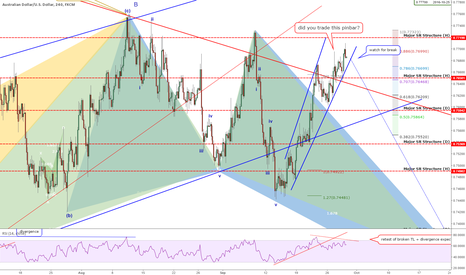 AUDUSD: QUICK Take: AUDUSD - Channel Break Could Lead To STRONG FALL!