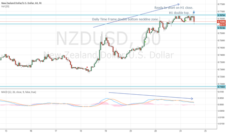 NZDUSD: NZDUSD Short Set-up